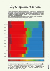 Espectograma electoral