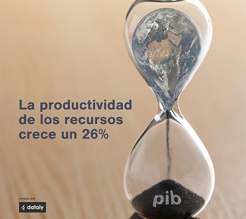 Resources productivity