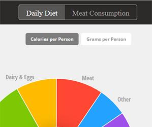 La dieta mundial o lo que come el mundo