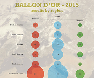 Ballon d'or 2015 by regions