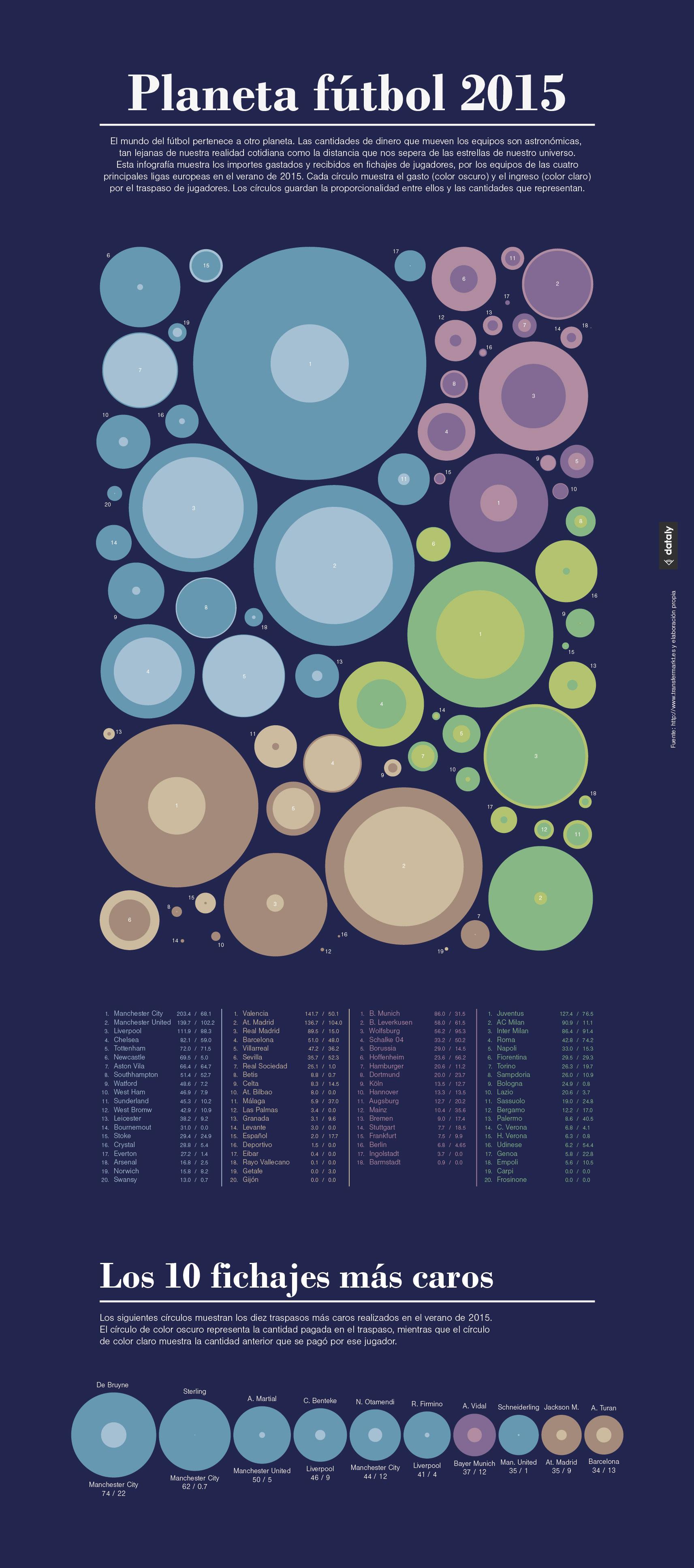 Infografía vs. visualización de datos - Dataly
