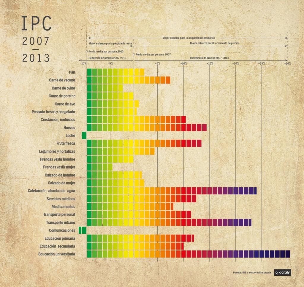IPC_dataly