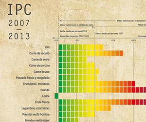 IPC y poder adquisitivo