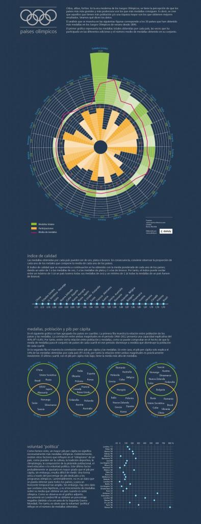 Países olímpicos_dataly