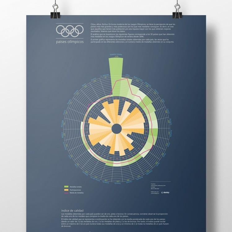 Países olímpicos