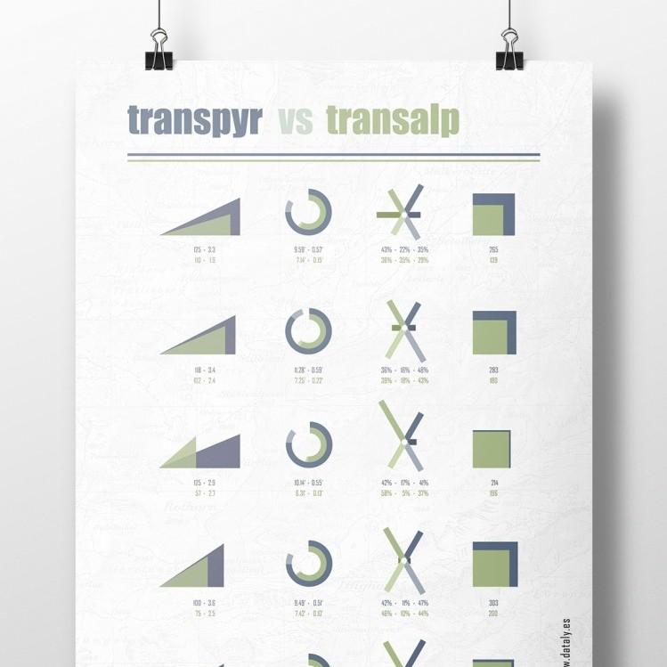 Transpyr vs Transalp