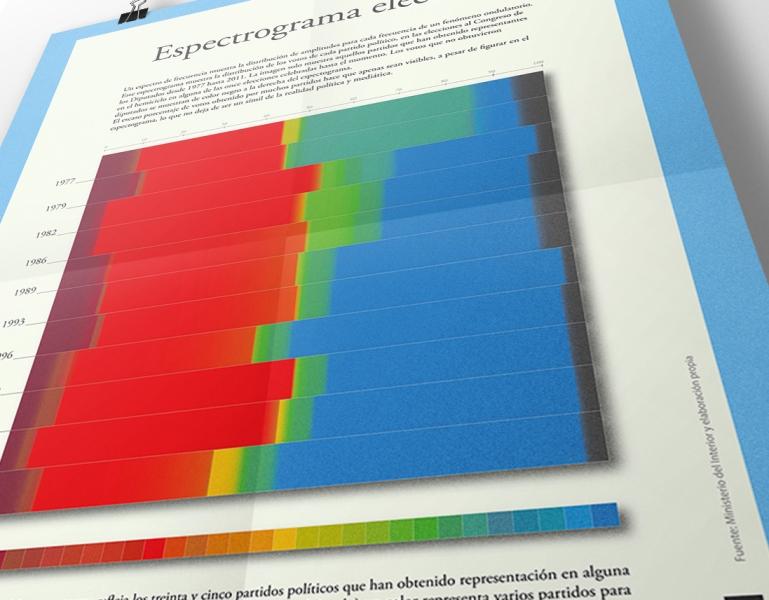 Infog_Espectrograma_detalle2_web