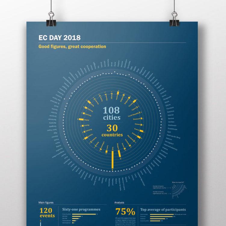 Infografía EC Day 2018