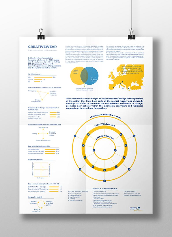 CreativeWear Infographic