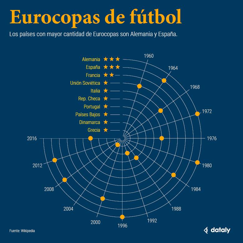 Eurocopas de fútbol