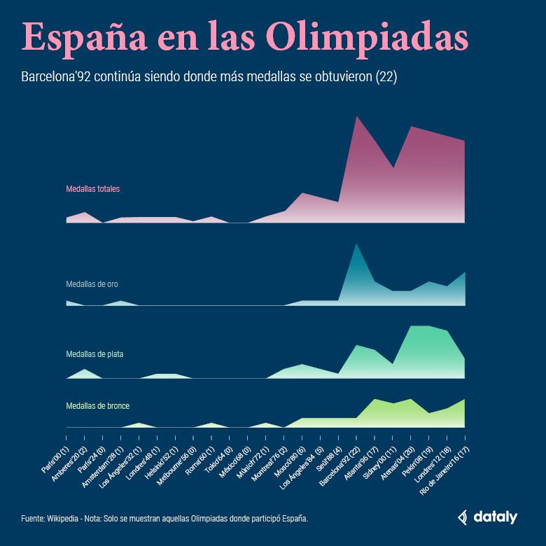 Medallas de España en las Olimpiadas
