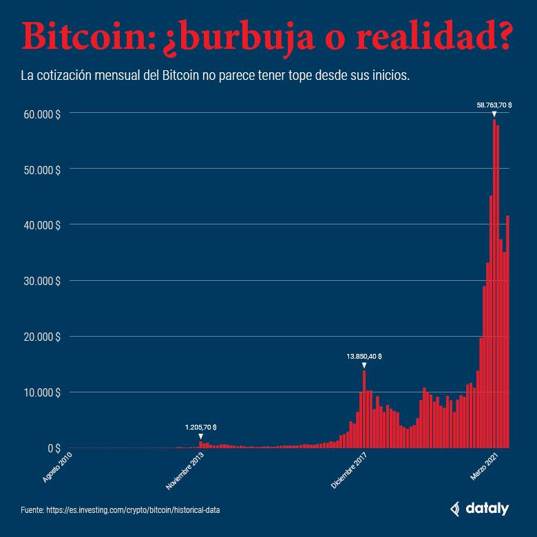 Bitcoins: ¿burbuja o realidad?
